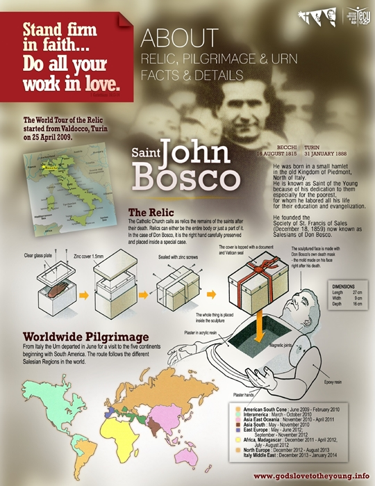 Saint John Bosco's Relic, Pilgrimage & Urn Facts and Details